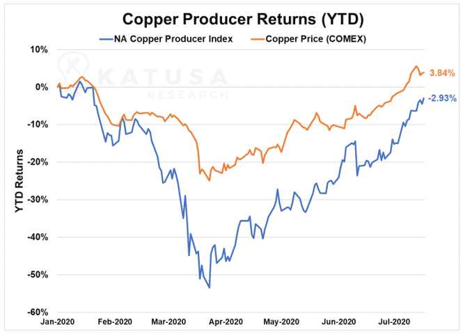Copper Producer Returns YTD