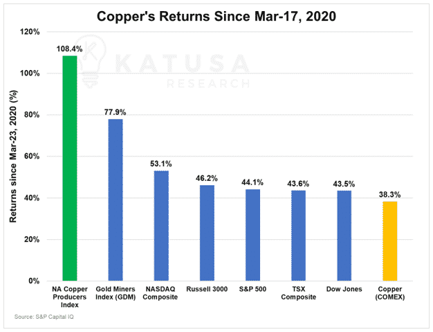 Copper's Return Since Mar 17, 2020