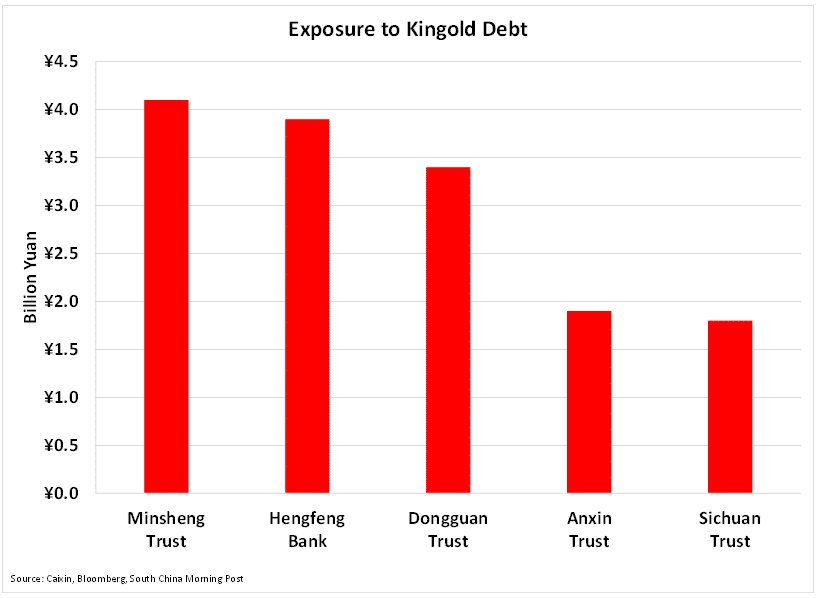 Exposure to kingold