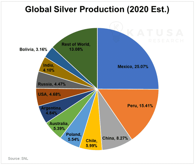 Global silver production