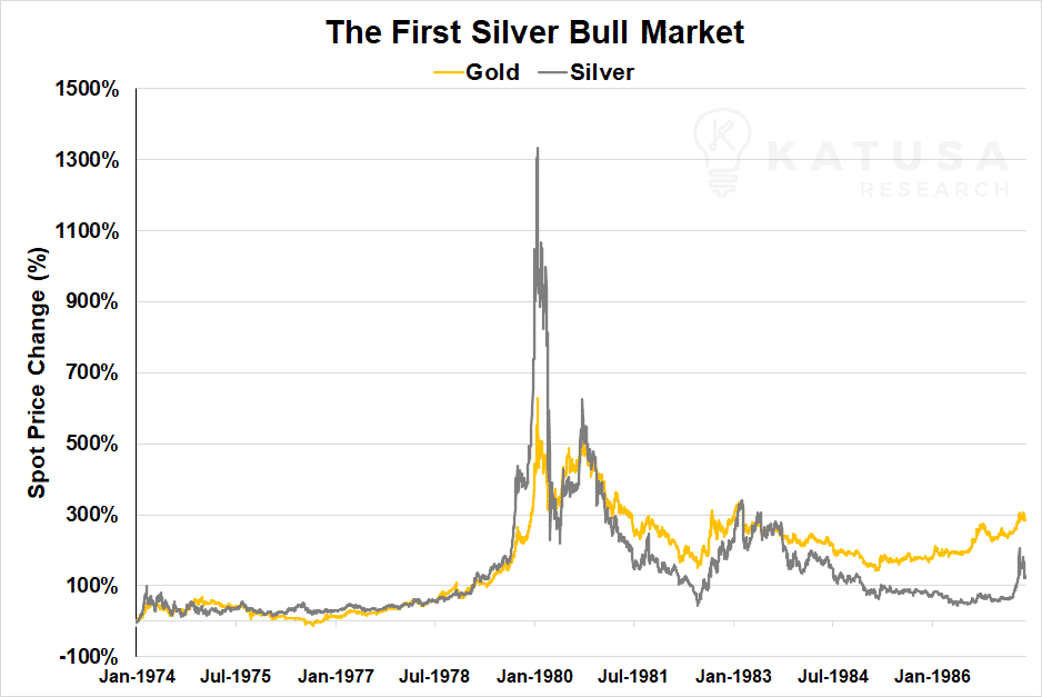 Silver bull market first