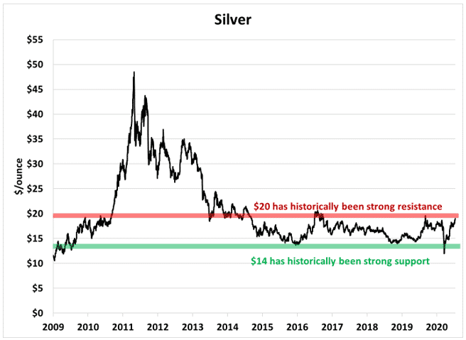 Silver resistance