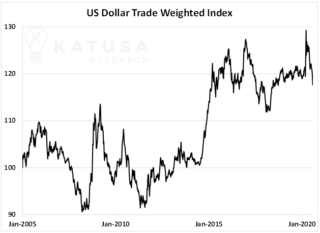 US Dollar Trade Weighted Index