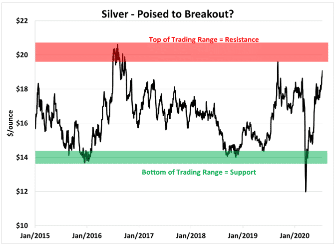 silver poised for breakout