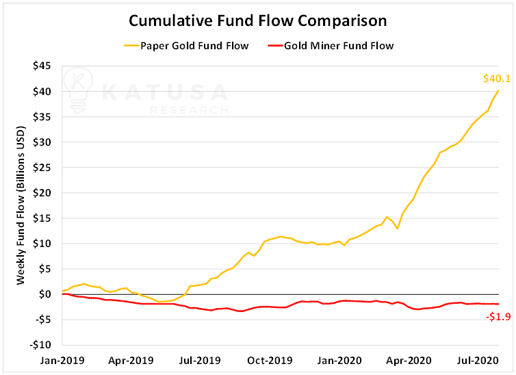 Cumulative Fund Flow Comparison