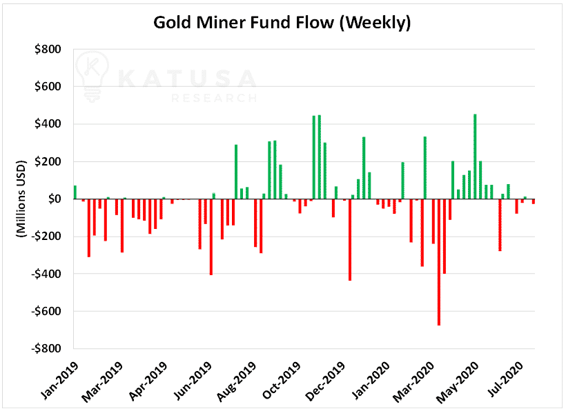 Gold Miner Fund Flow Weekly