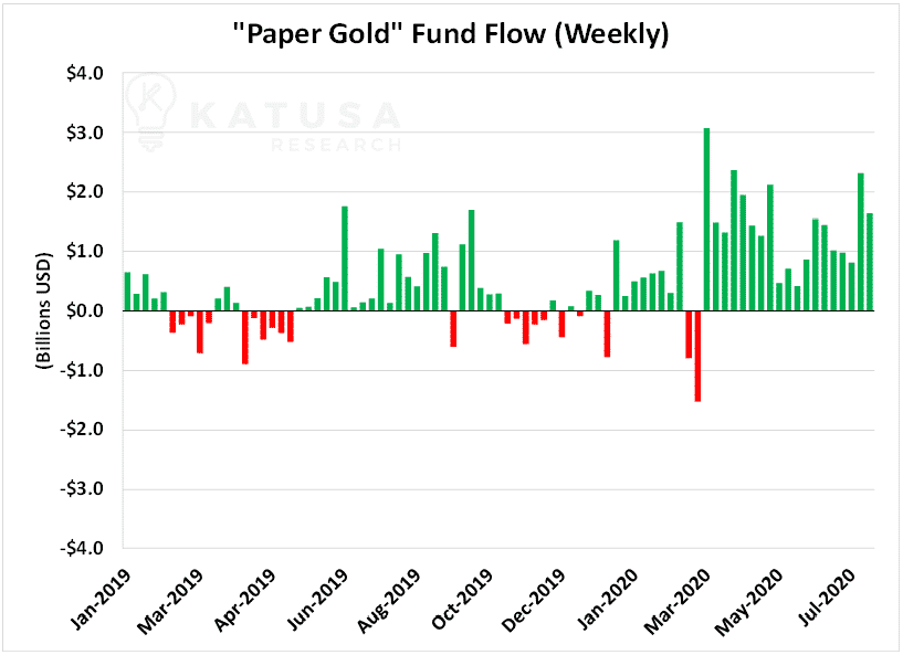 Paper Gold Fund Flow Weekly
