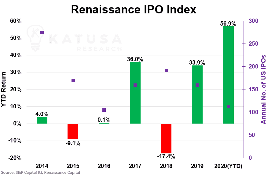 Renaissance IPO Index Chart
