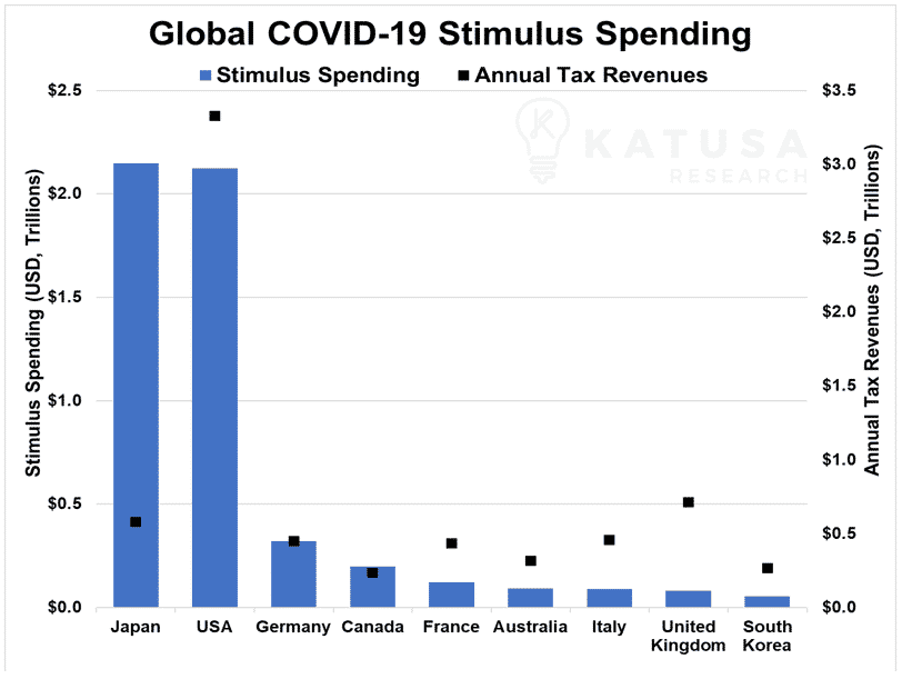 Global covid 19 stimulus spending