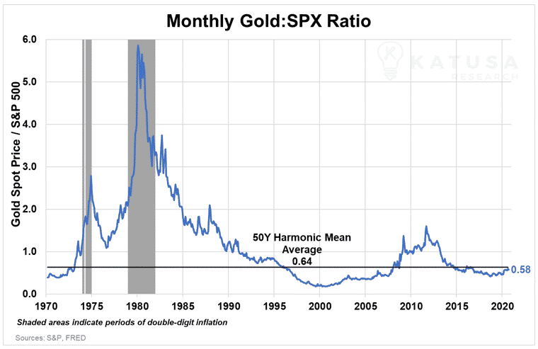 Monthly Gold SPX Ratio