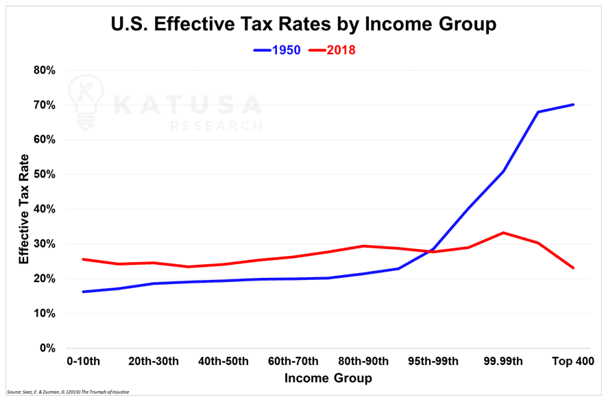 US Effective Tax Rate