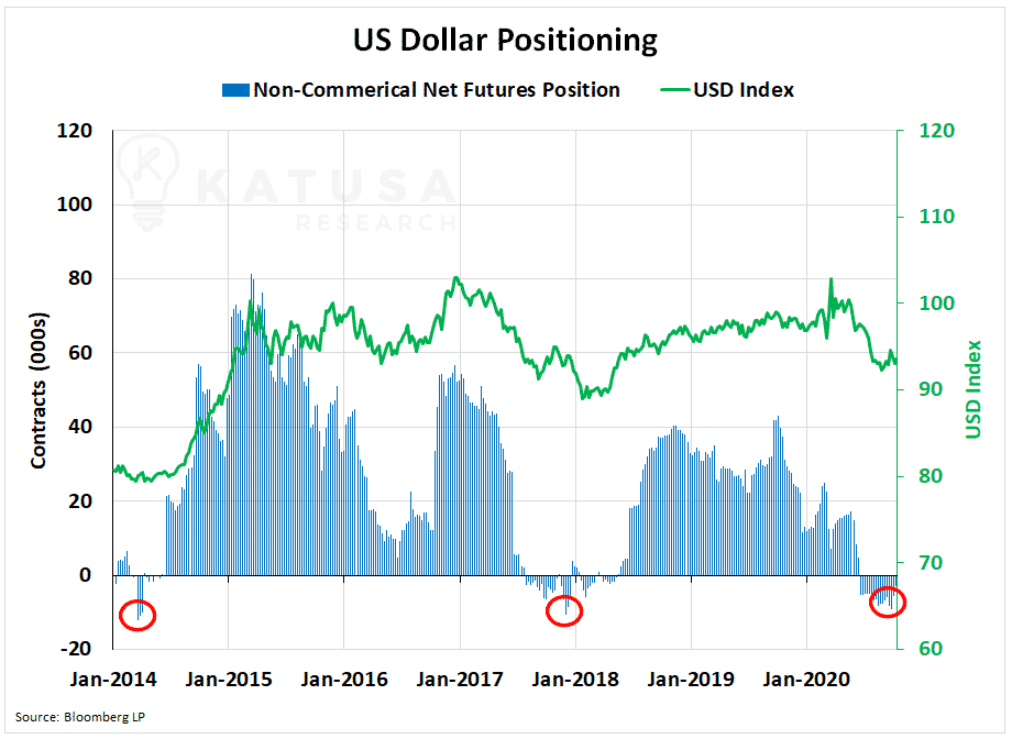 US Dollar Positioning Chart, USD INDEX, NON COMMERCIAL FUTURES POSITION