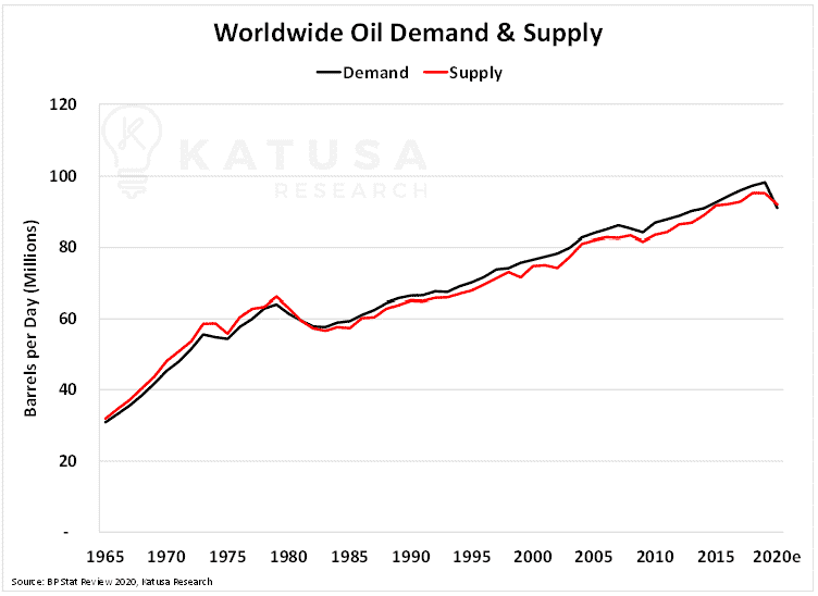 Worldwide Oil Demand and Supply