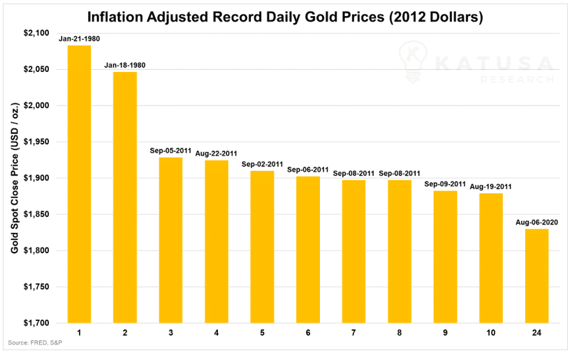 inflation adjusted record daily gold prices 2012 dollars