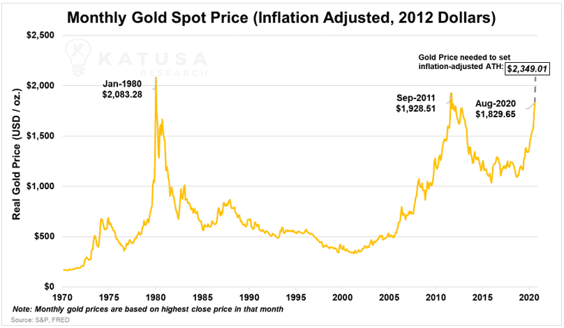 monthly gold spot price (Inflation adjusted, 2012 dollars)