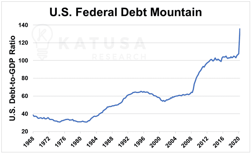 us fed debt mountain
