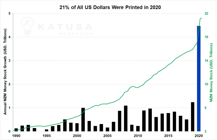 21% of all us dollars were printed in 2020