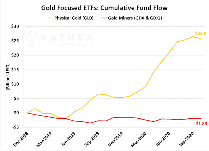 Gold focused etfs cumulative fund flow