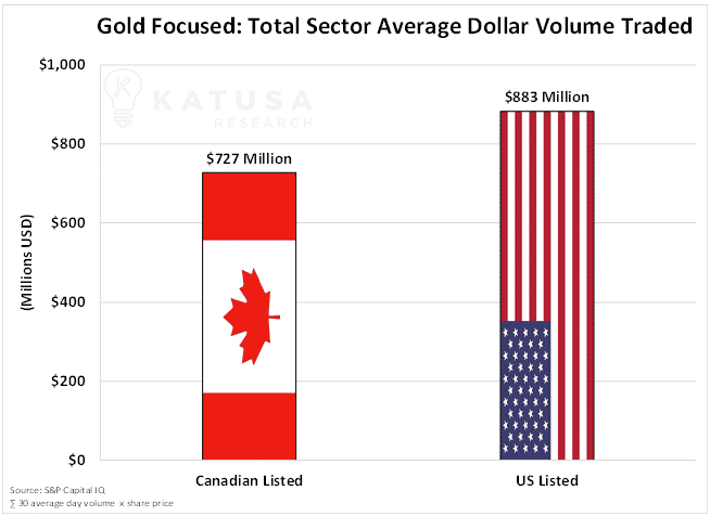 Gold focused total sector average dollar volume traded