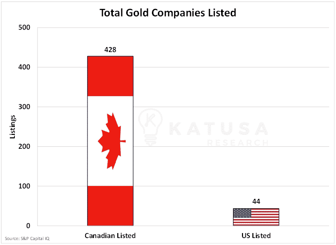 Total gold companies listed