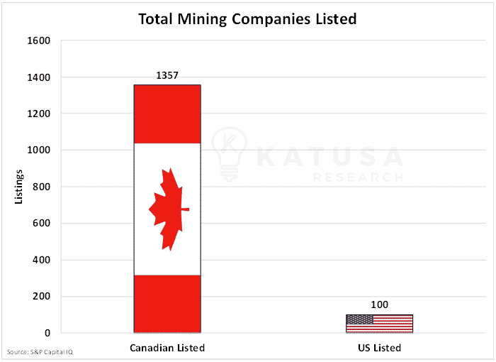 Total mining companies listed