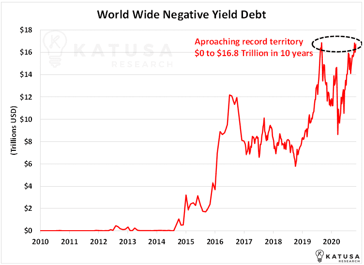 World Wide Negative Yield Debt Chart