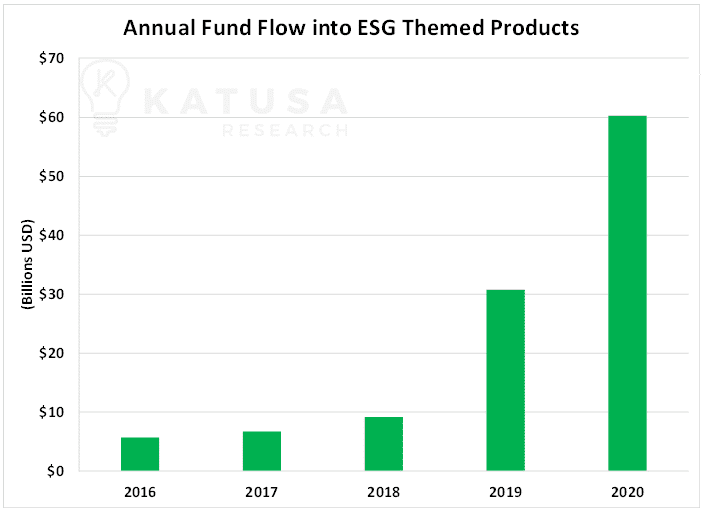 annual fund flow into esg themed products