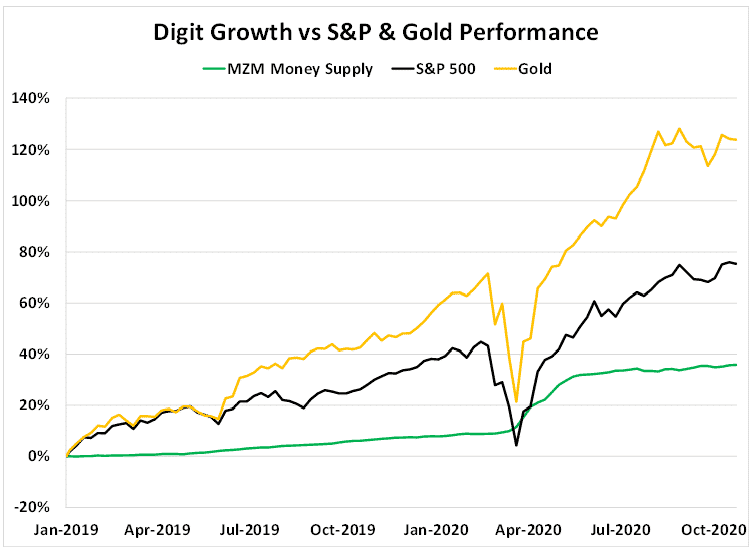 Digit Growth vs S&P & Gold Performance Chart