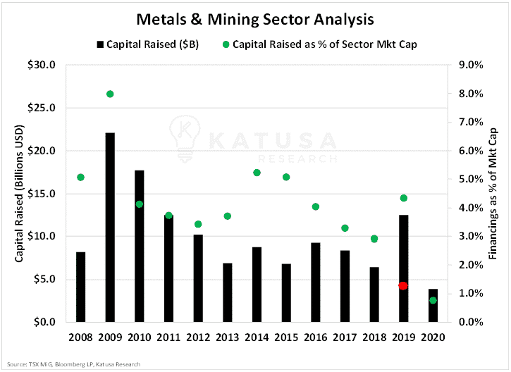 metals & mining sector analysis