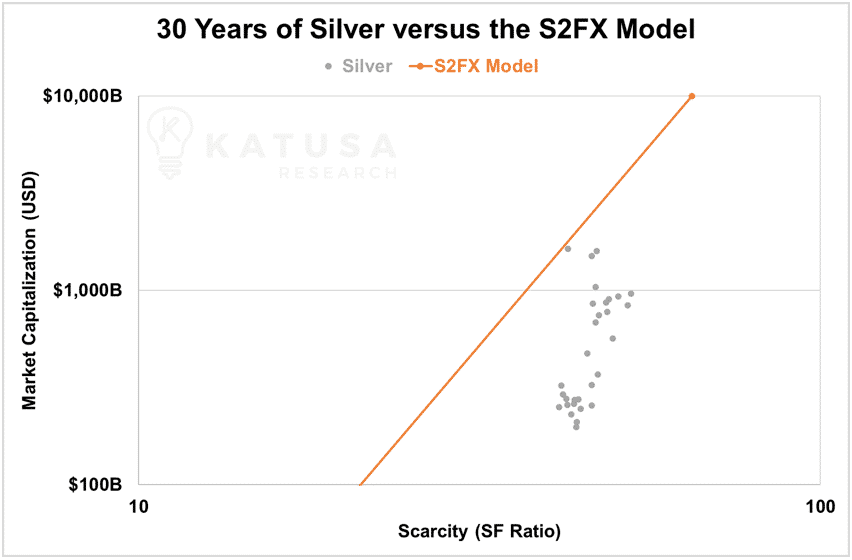 30 years of silver versus the s2fx model