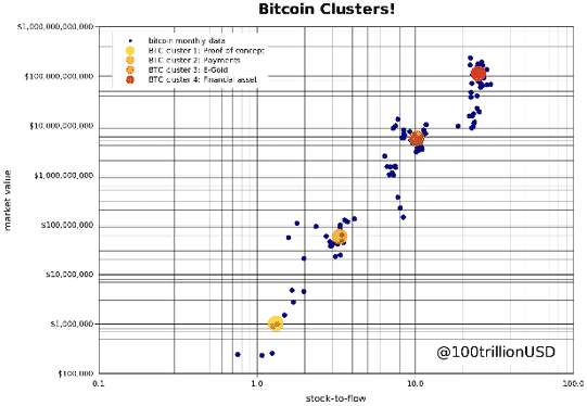 Bitcoin clusters 2