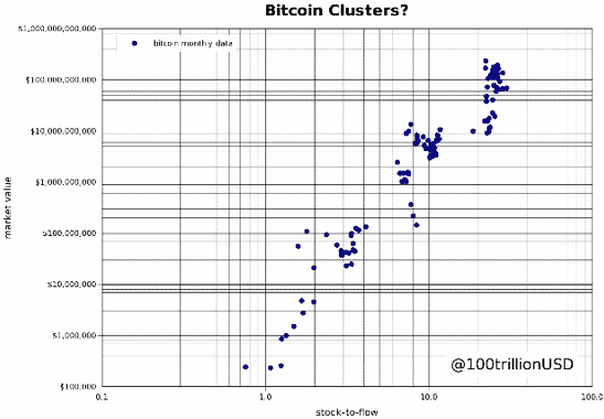 Bitcoin clusters