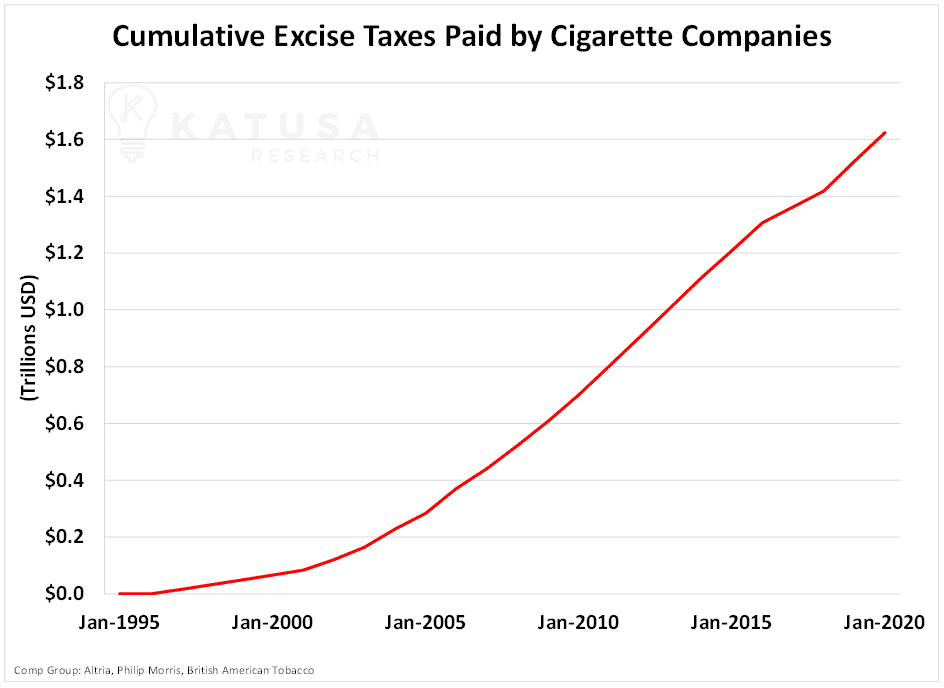 Cumulative Excise Taxes Paid by Cigarette Companies