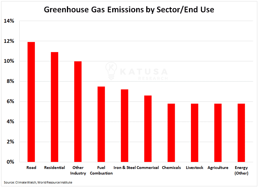 Greenhouse Gas Emissions by Sector End Use