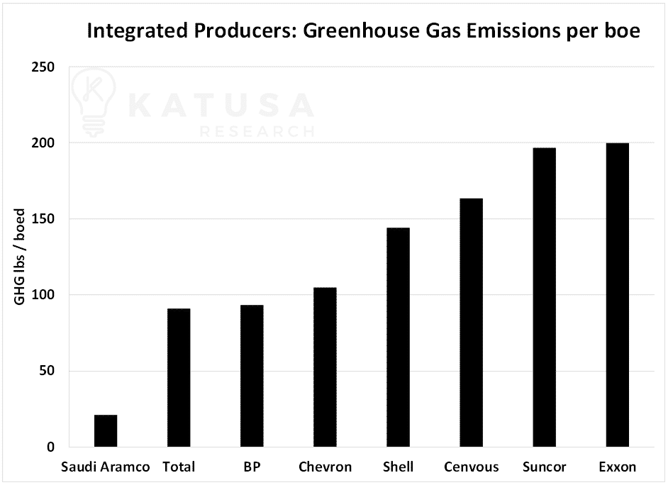 Integrated producers greenhouse gas emissions per boe