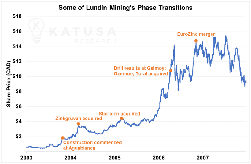 Some of lundin mining's phase transitions