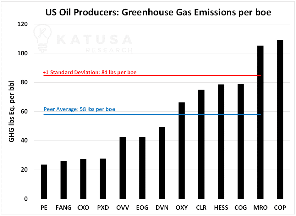 US Oil Producers Greenhouse Gas Emissions per boe