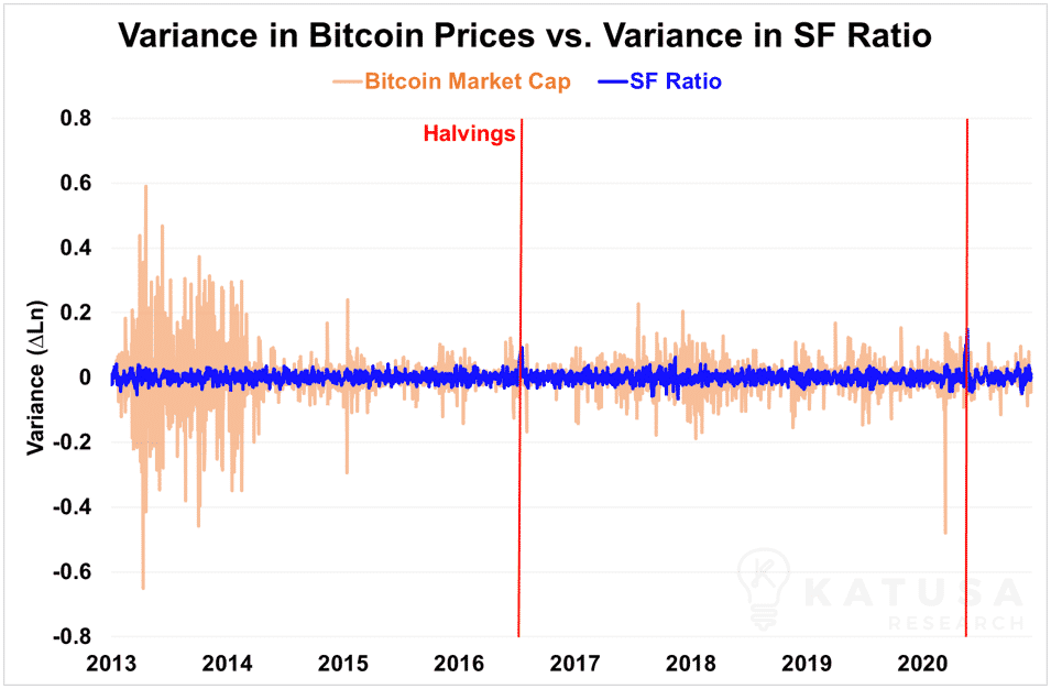 Variance in bitcoin prices vs variance in sf ratio