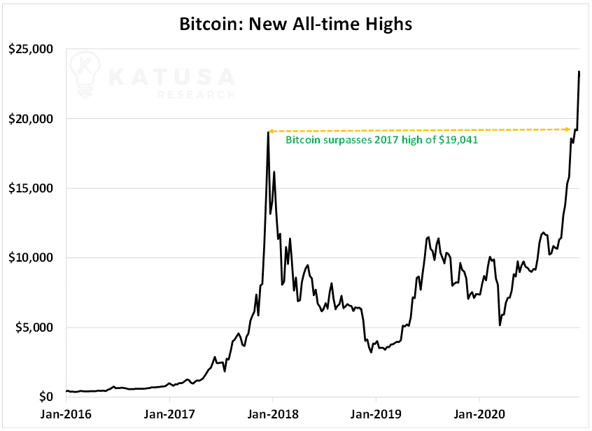 bitcoin new all time highs