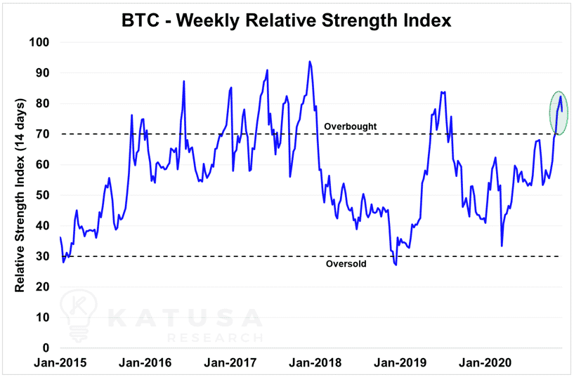 btc weekly relative strength index