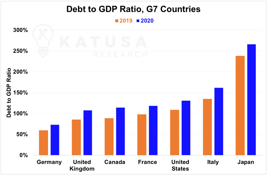 debt to gdp ratio g7 countries