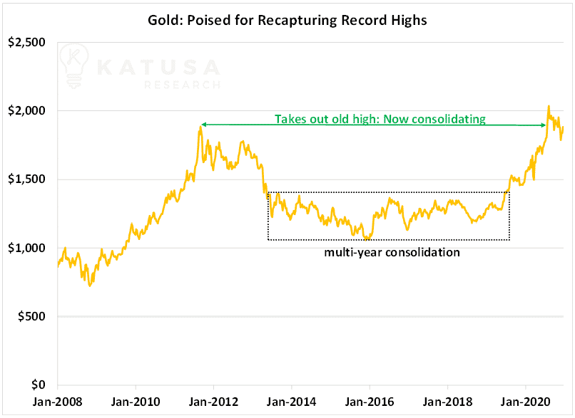 gold poised for recapturing record highs