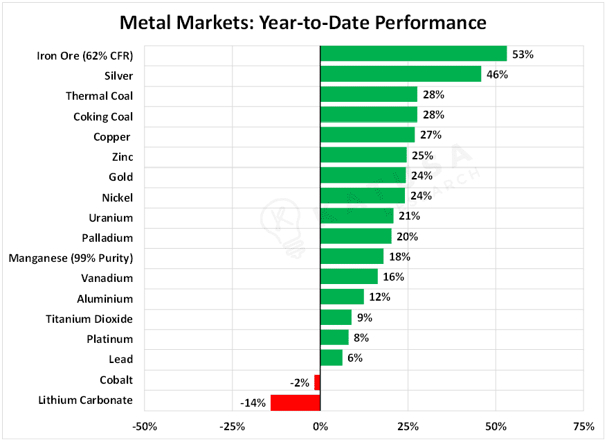 market metals year to date performance