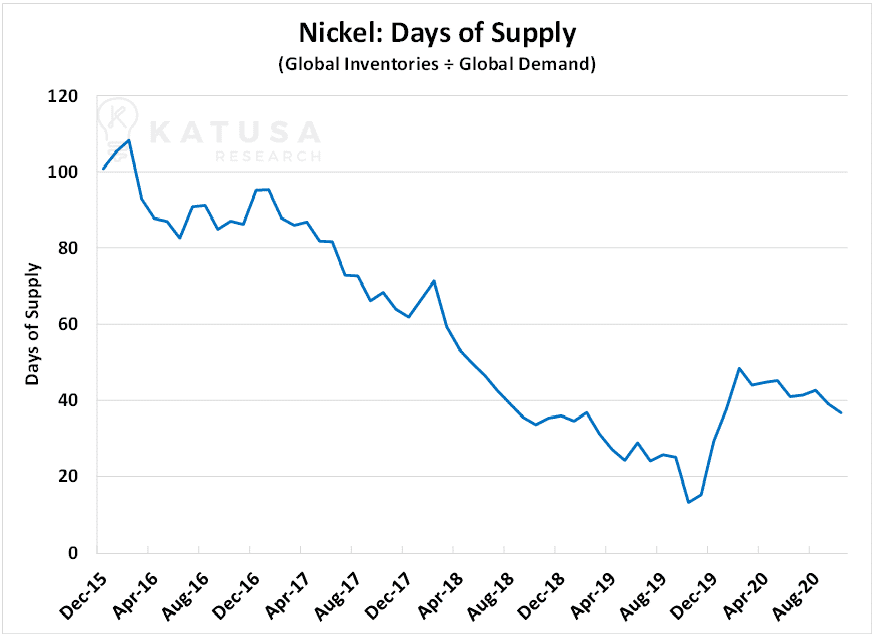 nickel days of supply