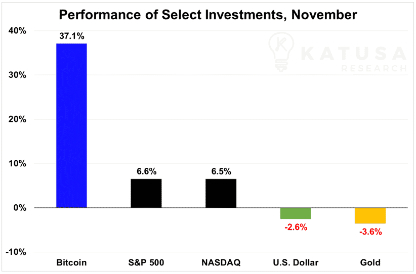 performance of select investments, november