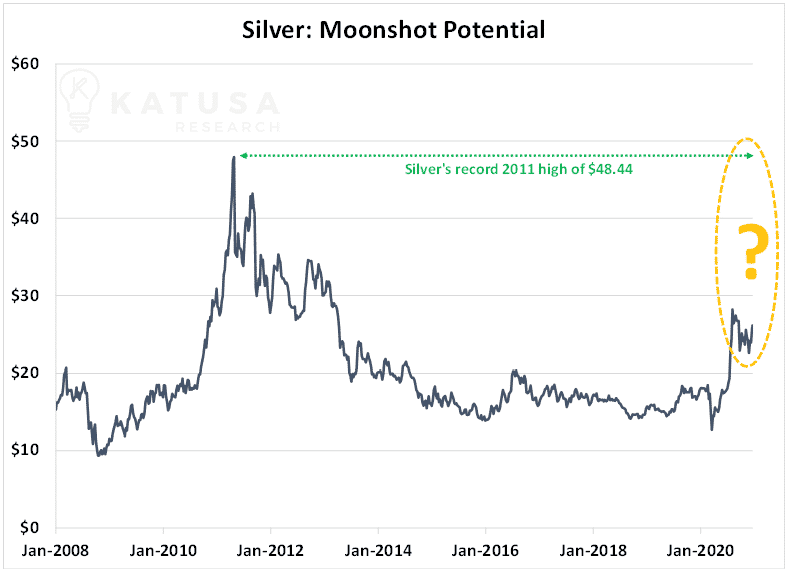 silver moonshot potential