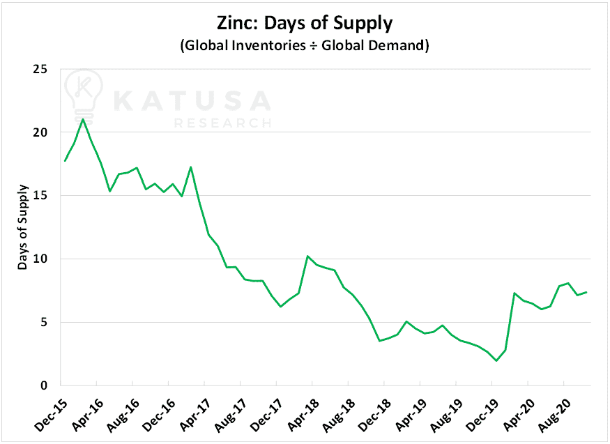 zinc days of supply