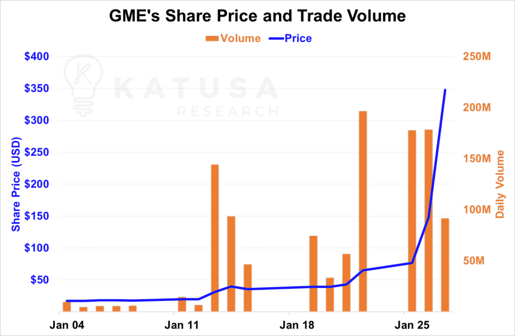 GME's Share Price and Trade Volume