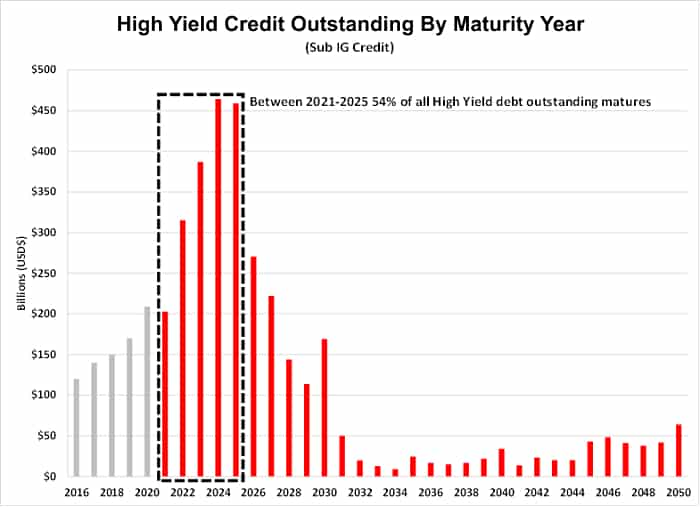 High Yield Credit Outstanding