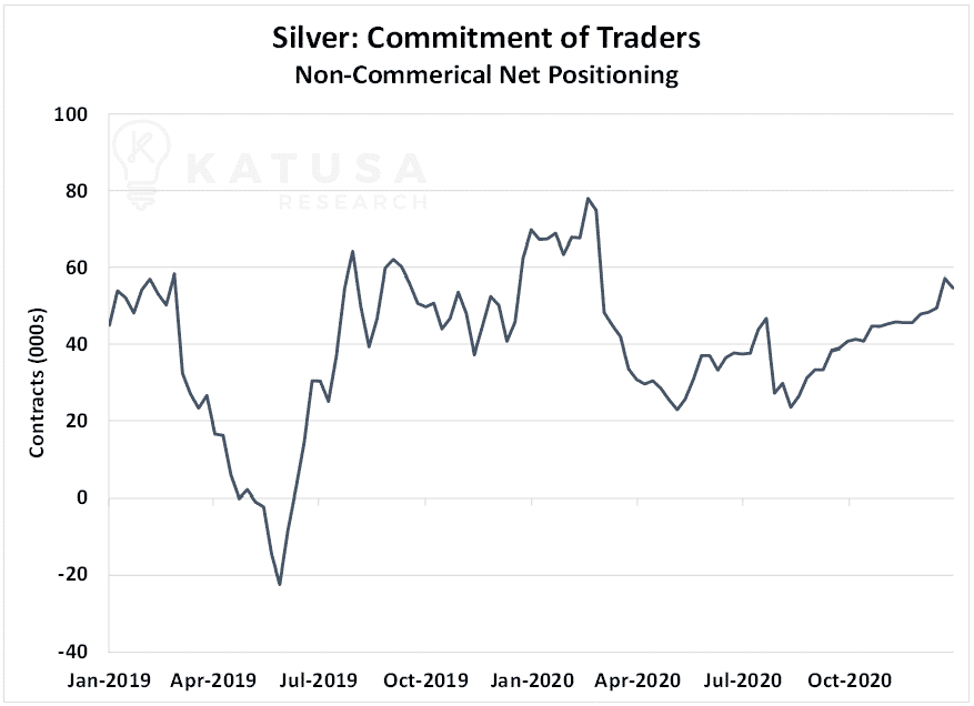 Silver Commitment of traders noncommercial net positioning